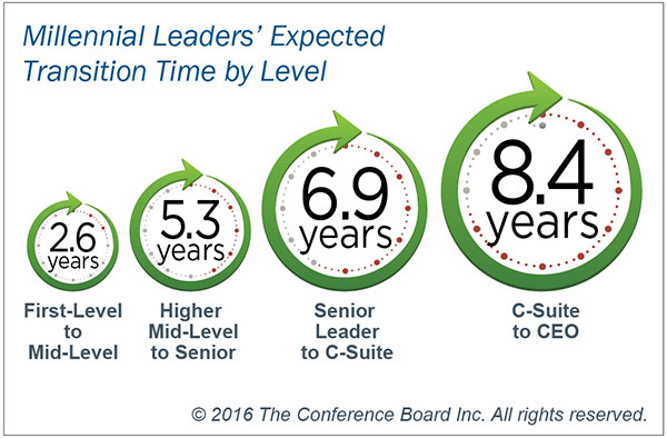 Millennial leaders' expected transition time by level