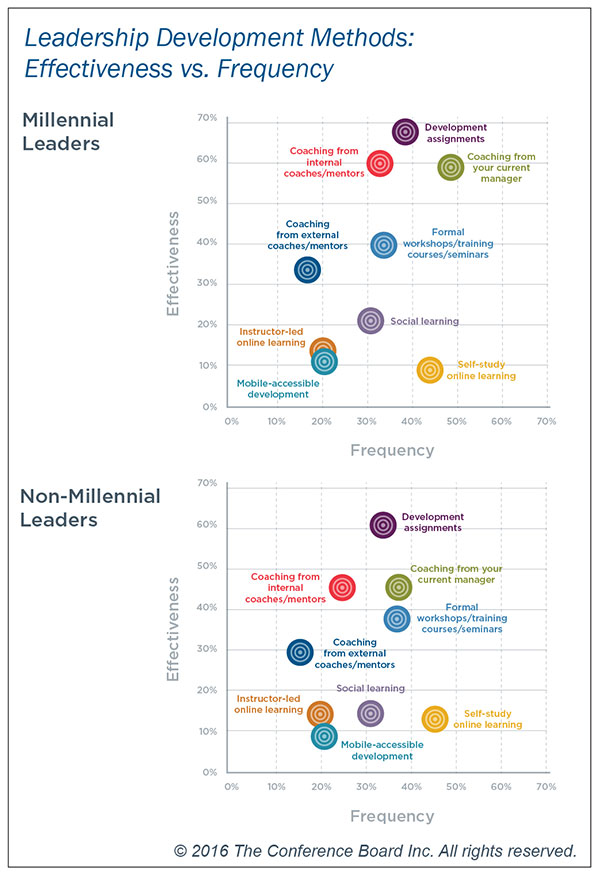 Millennial leadership development methods effectiveness