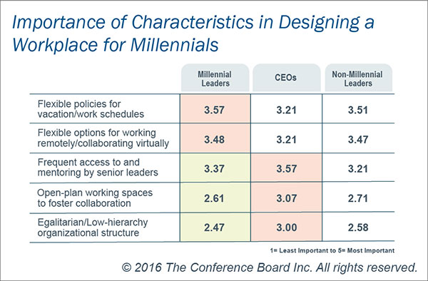 Designing a workplace for Millennials