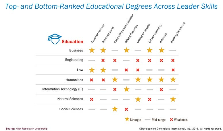 Top and Bottom Educational Degrees