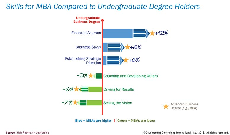 MBA Compared to Undergraduate Degree